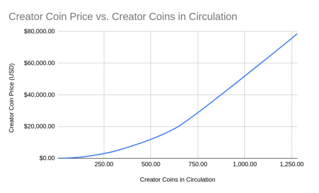 This is a chart of BitClout's creator coins. Their prices gos up along with the number of coins in circulation.