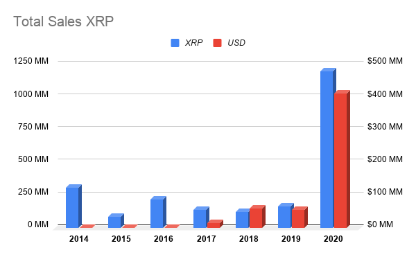 Crypto billionaire and Ripple Labs co-founder Jed McCaleb sold more XRP in the past six months than in the previous six years combined.